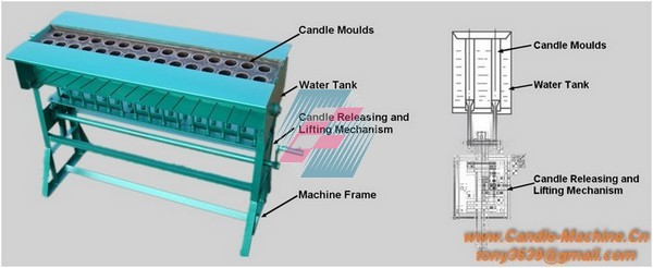 Working Principles_Candle Making Machine - China Wucheng